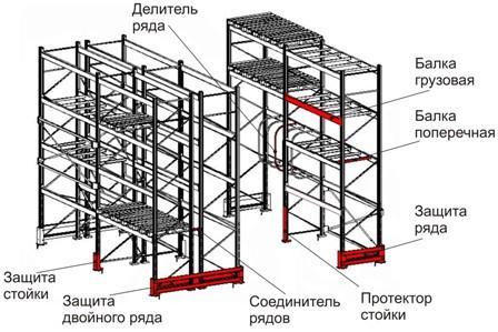 Конструкция фронтального стеллажа