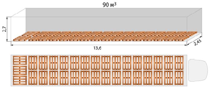 Схема размещения европаллет в еврофуре