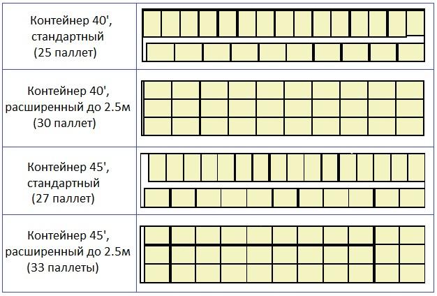 Схема размещения паллет